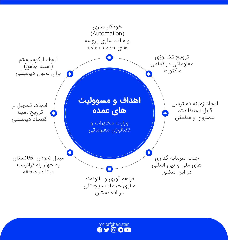 اهداف اساسی وزارت مخابرات